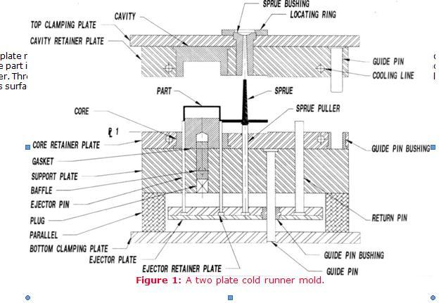 injection mold tooling design guide