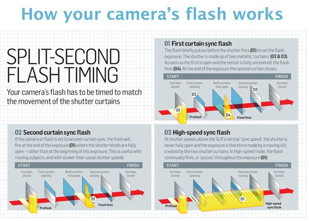 how to calculate flash guide number