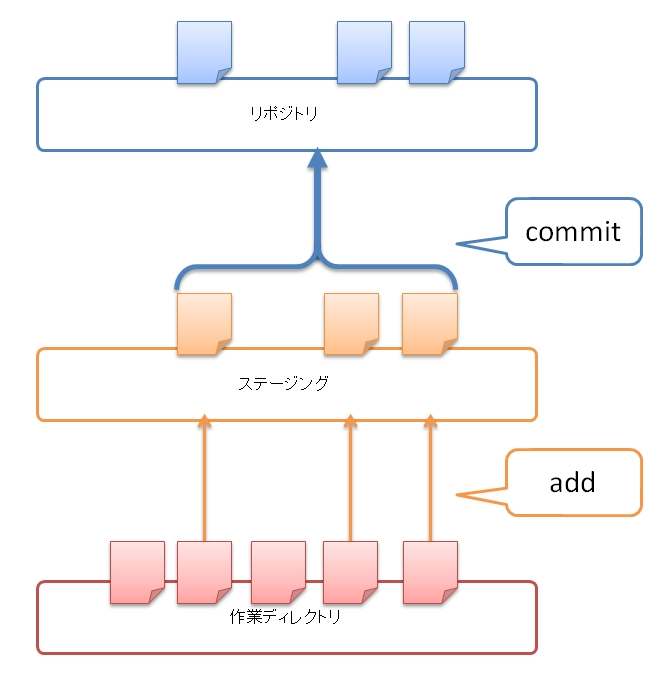 svn guide for git users