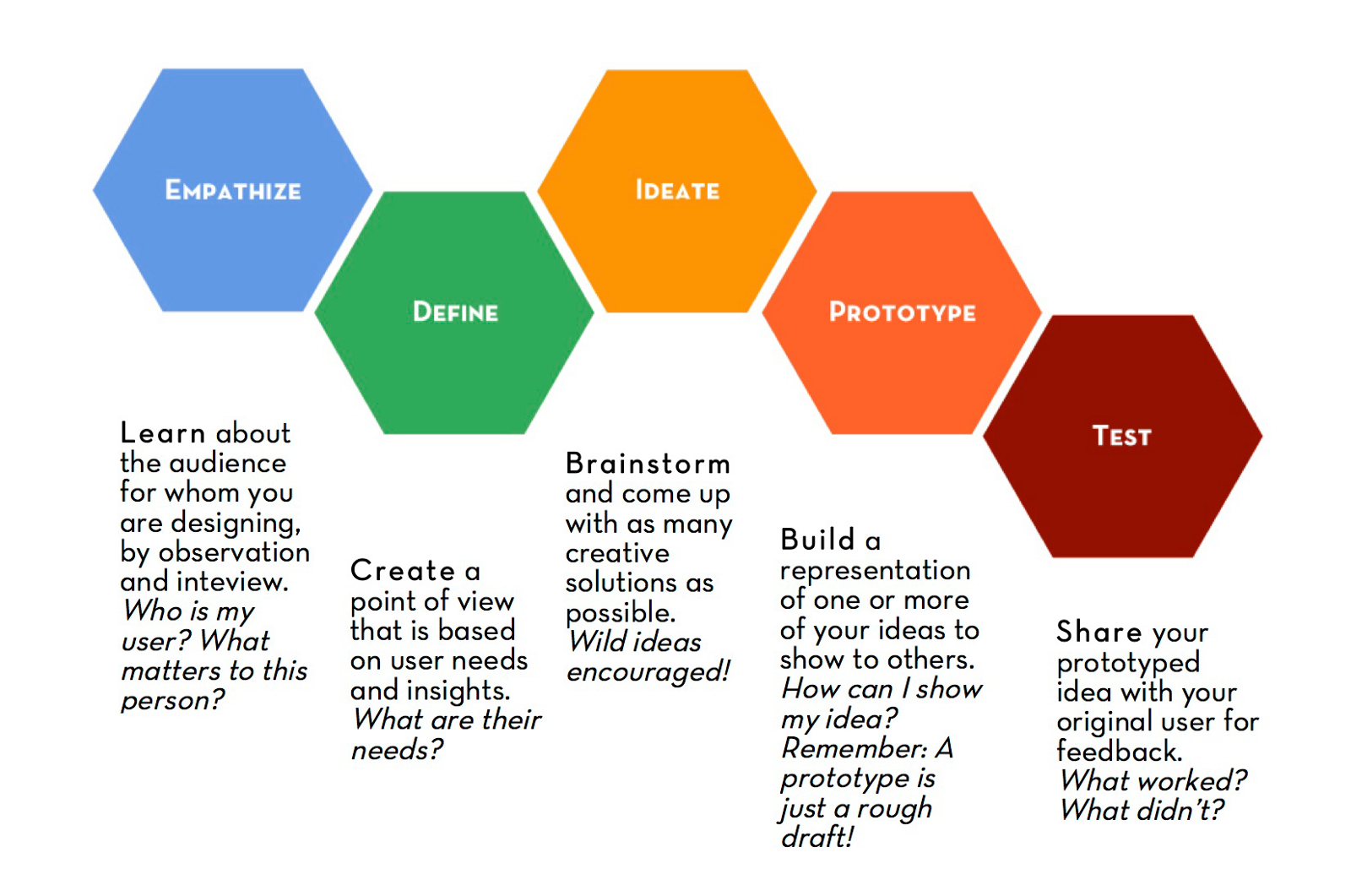 the design thinking process guide