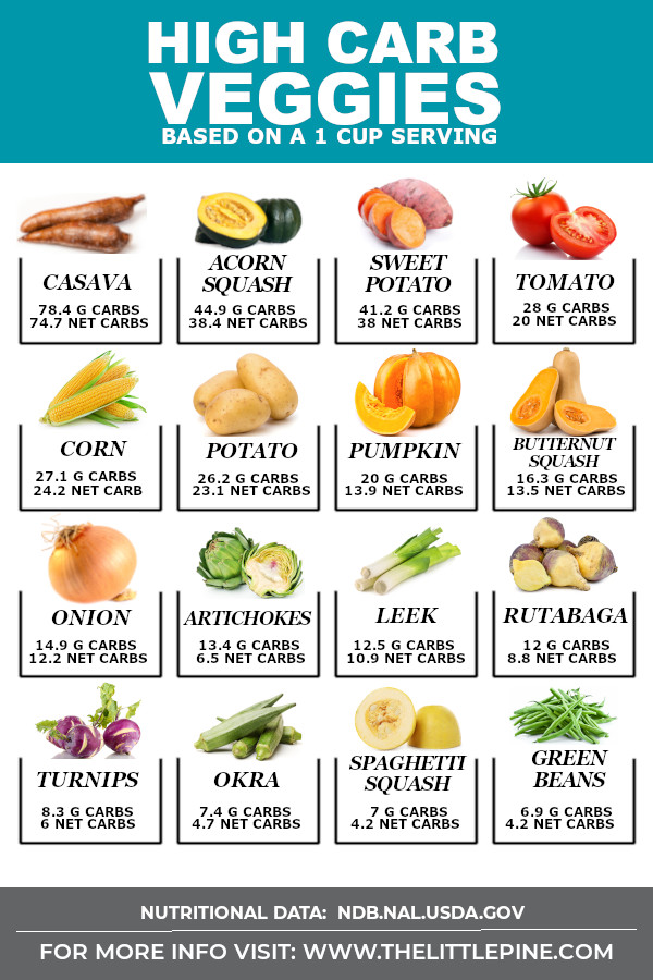 first nations food guide carbs chart